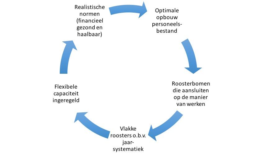 Gesloten cirkel